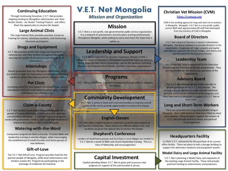 V.E.T. Net-Rev 1